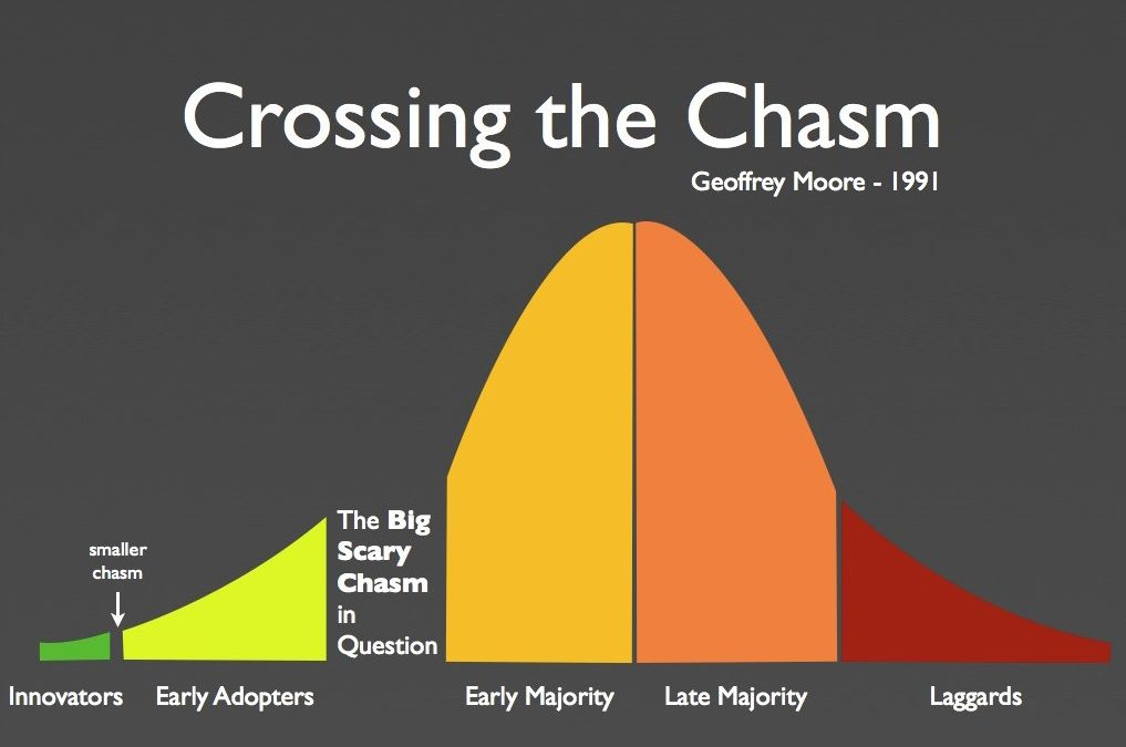 Adoption of Intrapreneurship – Crossing the Chasm